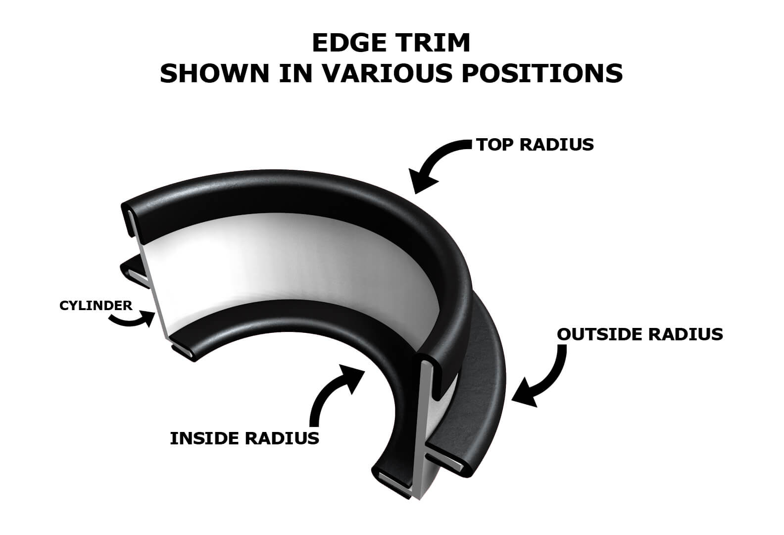 Diagram of rubber edge trim radii and cylinder