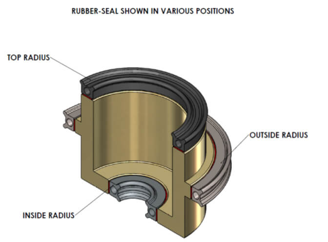 Diagram of radii for 108 series d-profile rubber seal